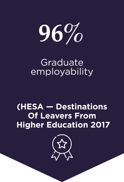 96% Graduate Employability (HESA Destinations of Leavers from Higher Education 2017)