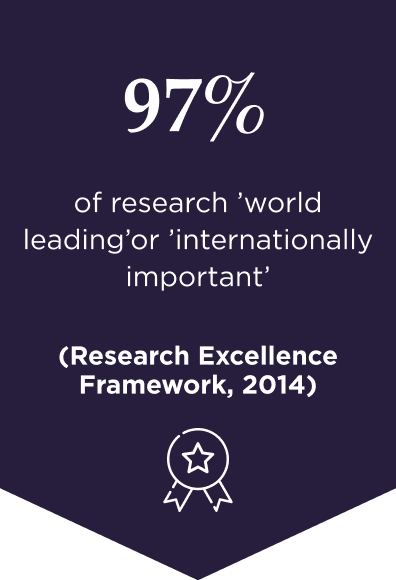 97% of research 'world leading' or 'internationally important' (latest Research Excellence Framework)